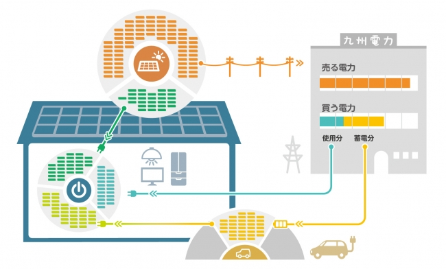 家庭内の電気の流れ(太陽光発電+オール電化+電気自動車)