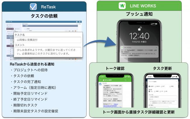ReTaskとLINE WORKSの連携例