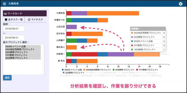 ワークロード画面(作業の負荷を分析、対策)