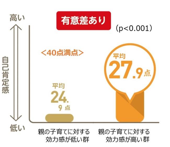 【図3】親の子育てに対する効力感と親の自己肯定感