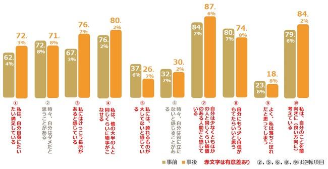 【図6】「ほめ写」実証実験 前後の親の自己肯定感に関するアンケート結果