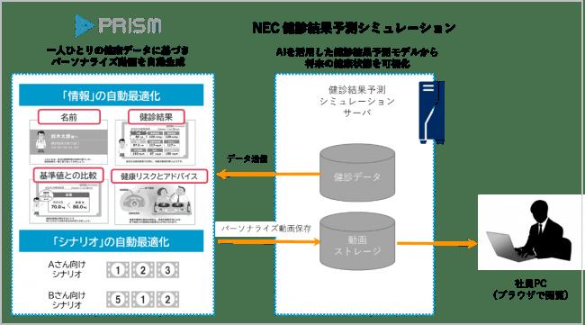 アジャイルメディアグループのクリエ・ジャパン、パーソナライズド動画ソリューション「PRISM」のOEM提供開始