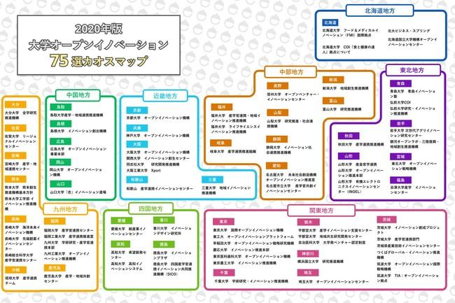 「大学オープンイノベーション75選カオスマップ(2020年度版)」(C)eiicon company