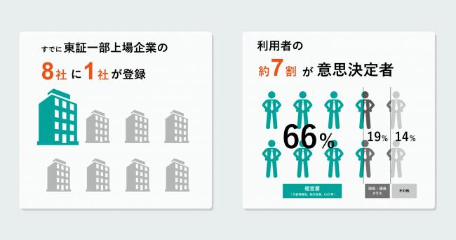 東証 一 部 上場 企業