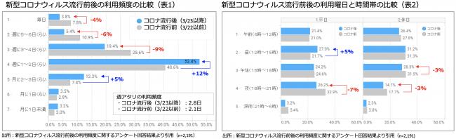 表1.2 スーパーの利用頻度と時間帯変化
