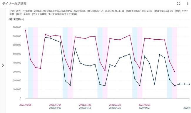 図2 コロナ禍の2回目の緊急事態宣言期間は1回目に比べて人流が減っていない