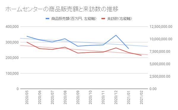 グラフ1 商品販売額と来訪数には強い相関関係が見られる。