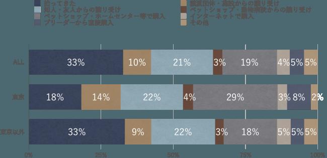 2019年 弊社アンケート調査