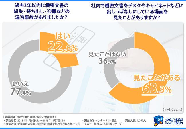 総務部門の大きな課題】22.6%もの企業が機密文書の紛失・盗難などの ...