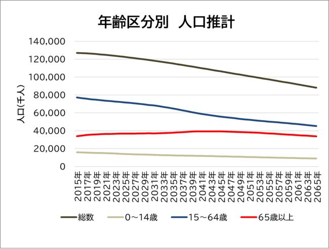 出典:国立社会保障人口問題研究所日本の将来推計人口(平成29年推計)より当社作成