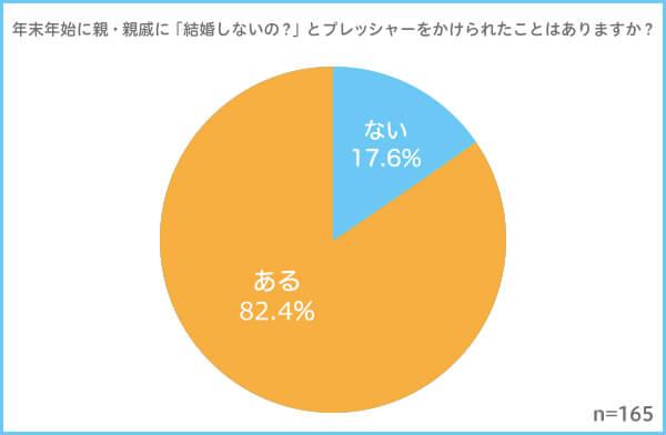82.4%が年末年始に「結婚しないの?」のプレッシャーに耐えている ...