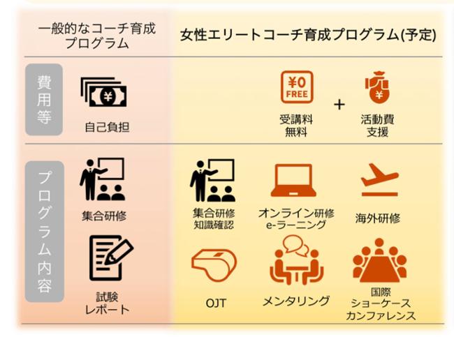 出典:日本体育大学