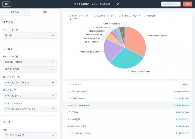 マルチタッチ収益アトリビューションレポート画面