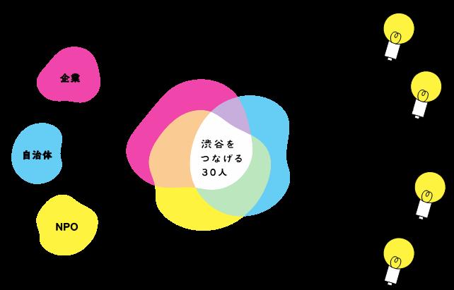 「名古屋・錦二丁目7番第一種市街地再開発事業」着工のお知らせ ~錦二丁目地区の再生に向けたリーディングプロジェクト~