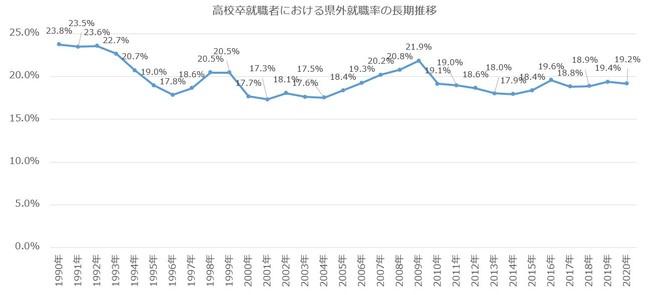 県外就職率(長期推移)