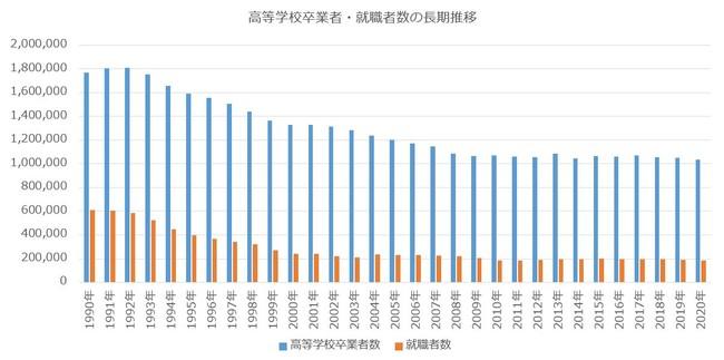 高校卒就職者数(長期推移)