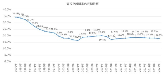 高校卒就職率(長期推移)