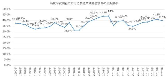 製造業就職者の割合(長期推移)