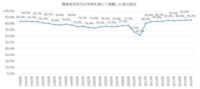 職業安定所又は学校を通じた就職割合(長期推移)