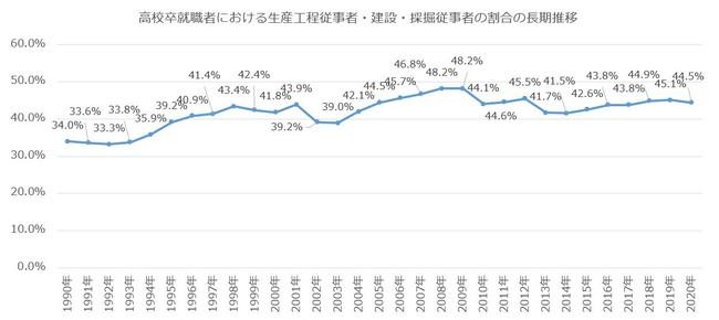 生産工程・建設従事者の就職割合(長期推移)