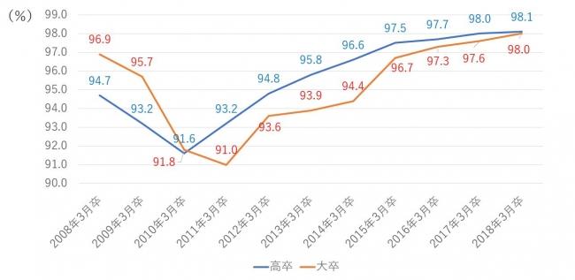 高卒・大卒の卒業時点の就職率