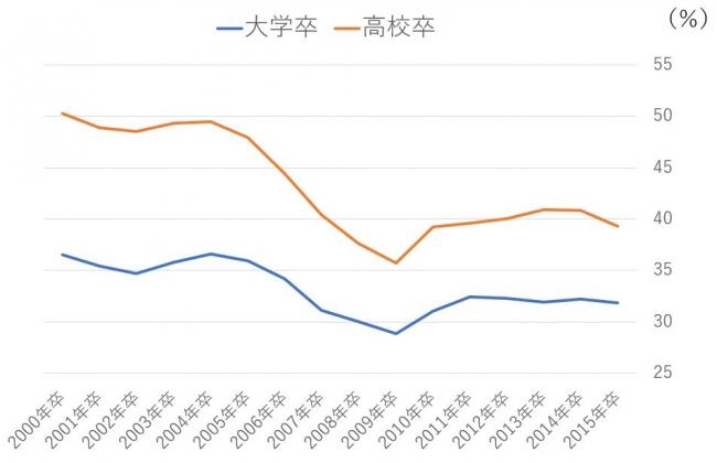高卒・大卒の3年以内の離職率比較