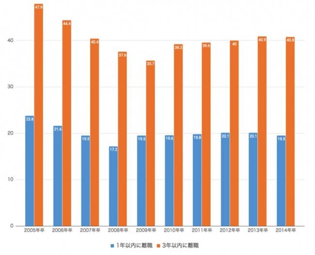 高卒就職者の1年以内及び3年以内の離職率
