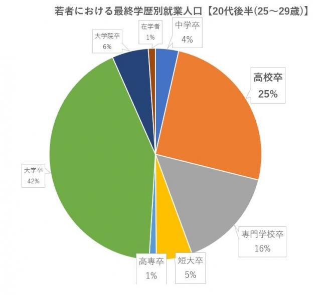 若者における最終学歴別就業人口