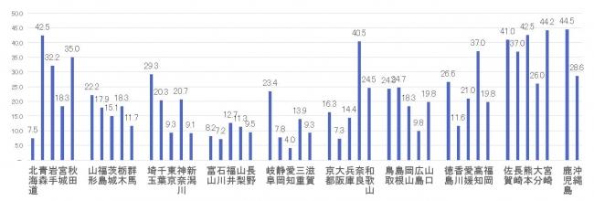 高卒就職者のうち県外に就職した割合