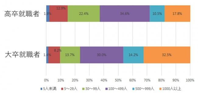 高卒・大卒の就職先規模別割合