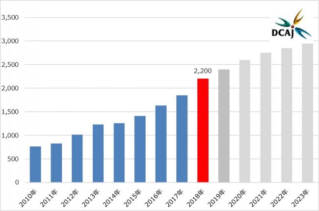 動画配信サービスの動画配信市場規模の画像です。