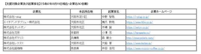 【支援対象企業及び起業家名】(令和2年8月19日現在・企業名50音順)