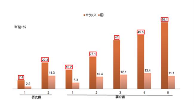 図表1 二次判定改善率 国とポラリスとの比較