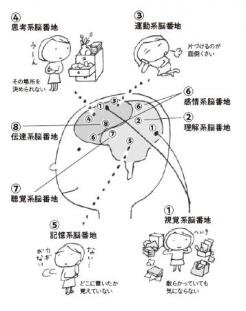 脳は8つの「脳番地」に区分される