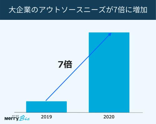 大企業のアウトソーシングニーズが2019年から2020年で7倍に増加