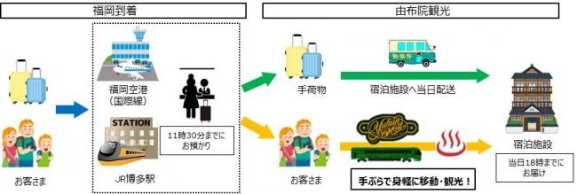 福岡到着時イメージ
