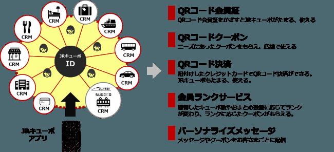 【JRキューポアプリの主な機能】