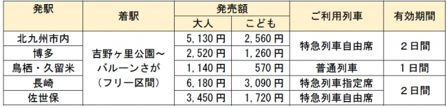 (3)設定区間及び発売額等