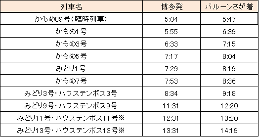 【博多⇒バルーンさが】※11月2日~4日のみ「バルーンさが駅」に停車します。