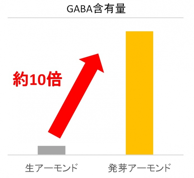 GABA含有量比較
