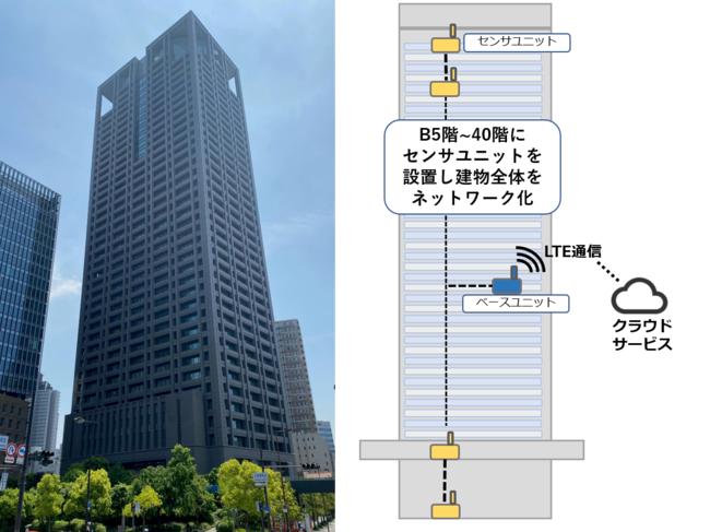 関電ビルディングと設置イメージ図