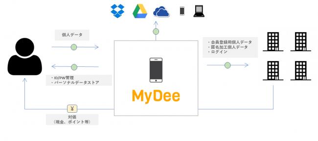 「MyDee」サービス概要