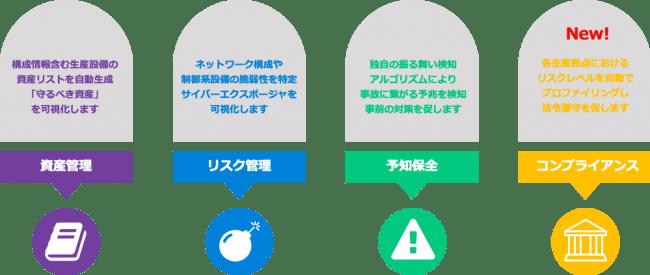 SCADAfence Platform 機能概要