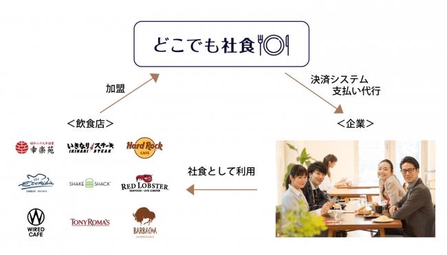 フードメディア(FoodMedia)が提供するどこでも社食の画像