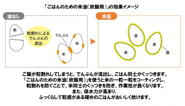 (図1)効果イメージ