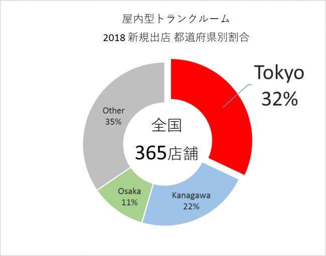 屋内型トランクルーム 2018新規出店 都道府県別割合