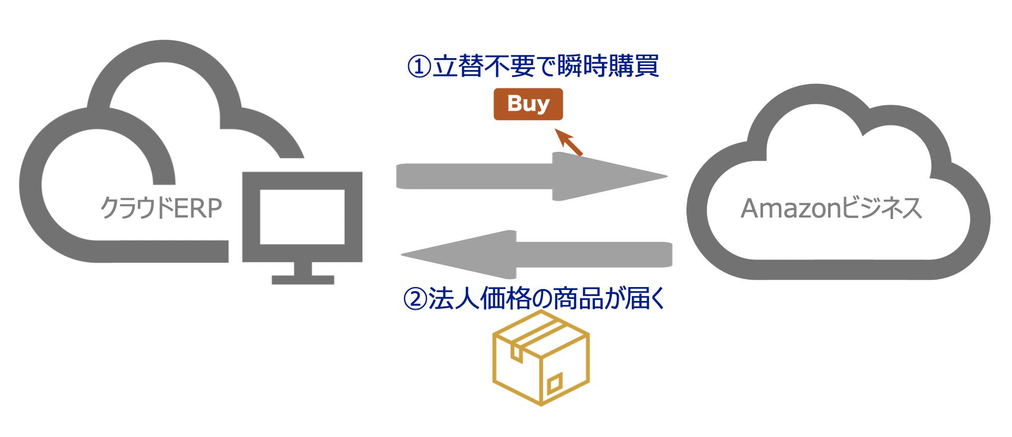 Amazon Business経費購買をクラウドERPで実現、立替支払をなくし経費精算処理もわずか数秒で!