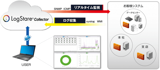 セキュアヴェイル|セキュリティ運用支援ソフトウェア「LogStare ...