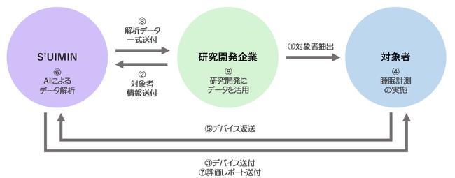 上図は標準的なサービス利用方法です。お客様のご要望に合わせてさまざまな形式で対応します。