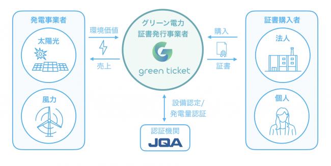 グリーンチケット(グリーン電力証書)の仕組み